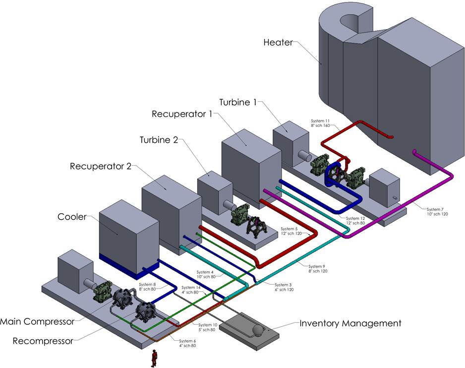 A major demonstration. The team of SwRI, GTI, and GE Global Research will design, build, and operate a 10-MWe pilot plant for demonstrating supercritical carbon dioxide (sCO2) power cycles. The plant, shown here in an engineering concept drawing, will be located at SwRI's headquarters in San Antonio. Courtesy: Southwest Research Institute