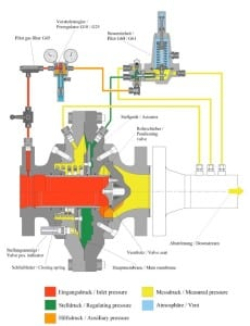 Fig 2. Axial gas pressure regulator with its control system