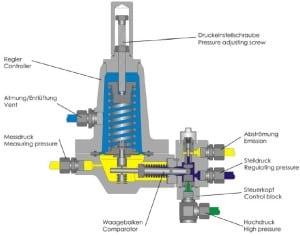 Fig 3. Schematic of pilot controller