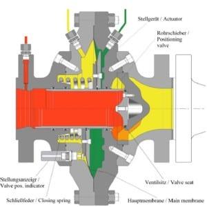Fig 5. Axial gas pressure regulator