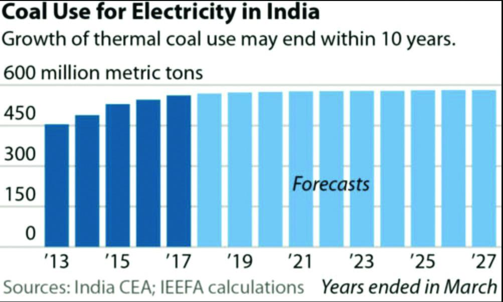 Fig2_India