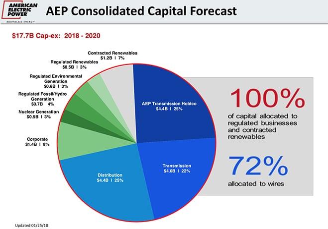 AEP_ConsolidatedCapEXSpending_AEP2018