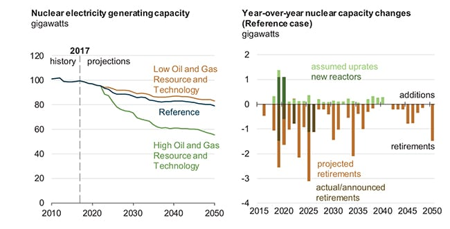 Nuclear retirements will mount if cheap gas continues, says EIA in AEO2018