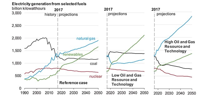 EIA's projected power generation mix for the U.S. through 2050 in the AEO208