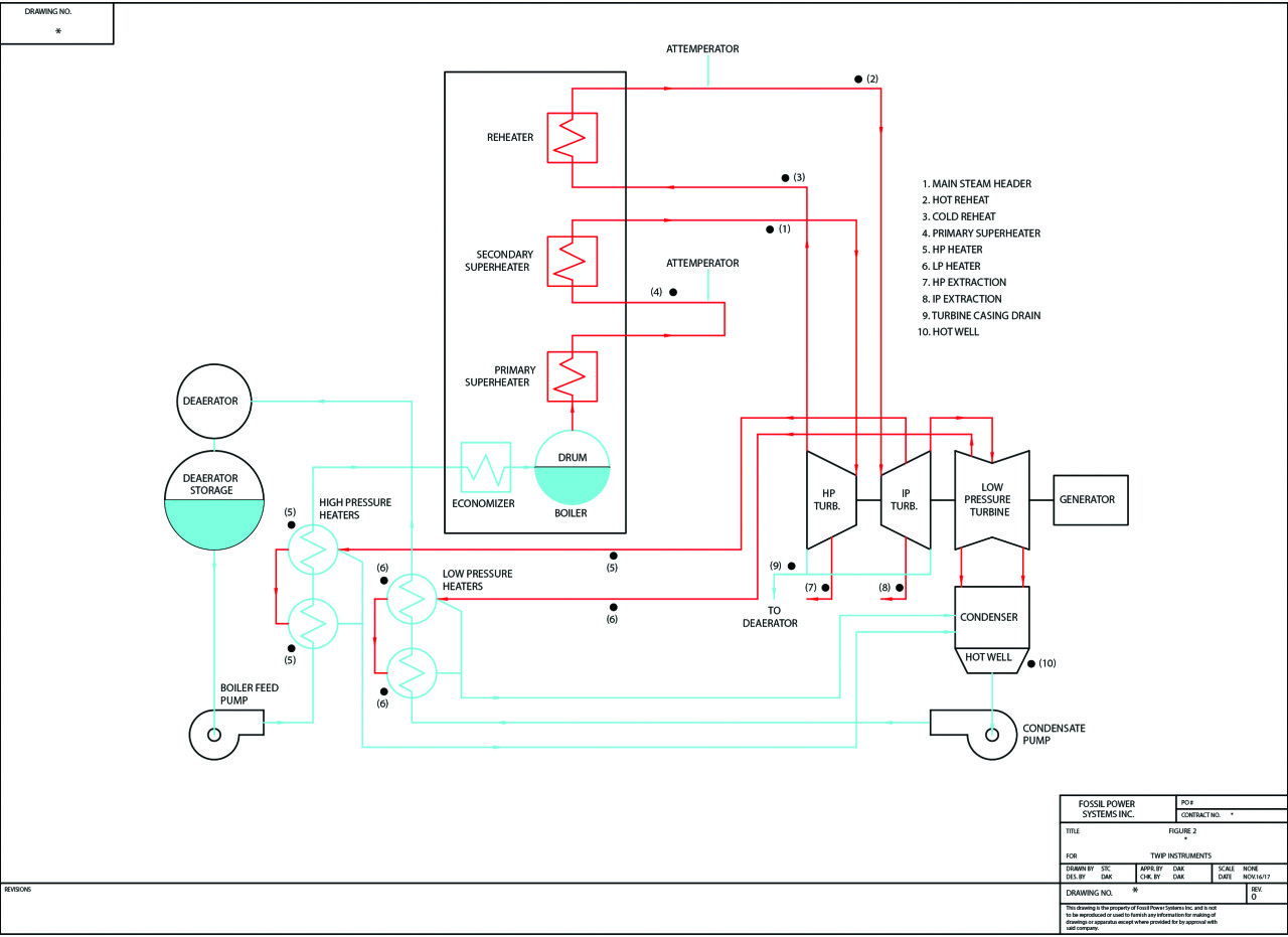 Fig 2 power plant.dwg