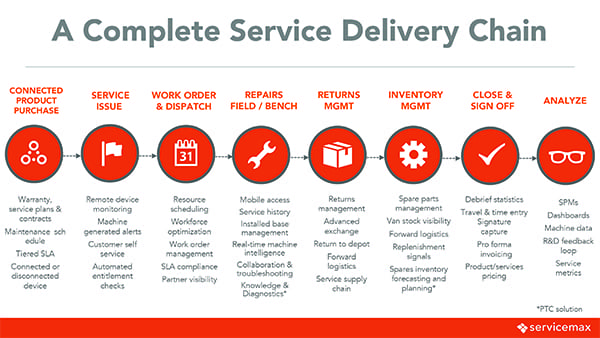 A Complete Service Delivery Chain