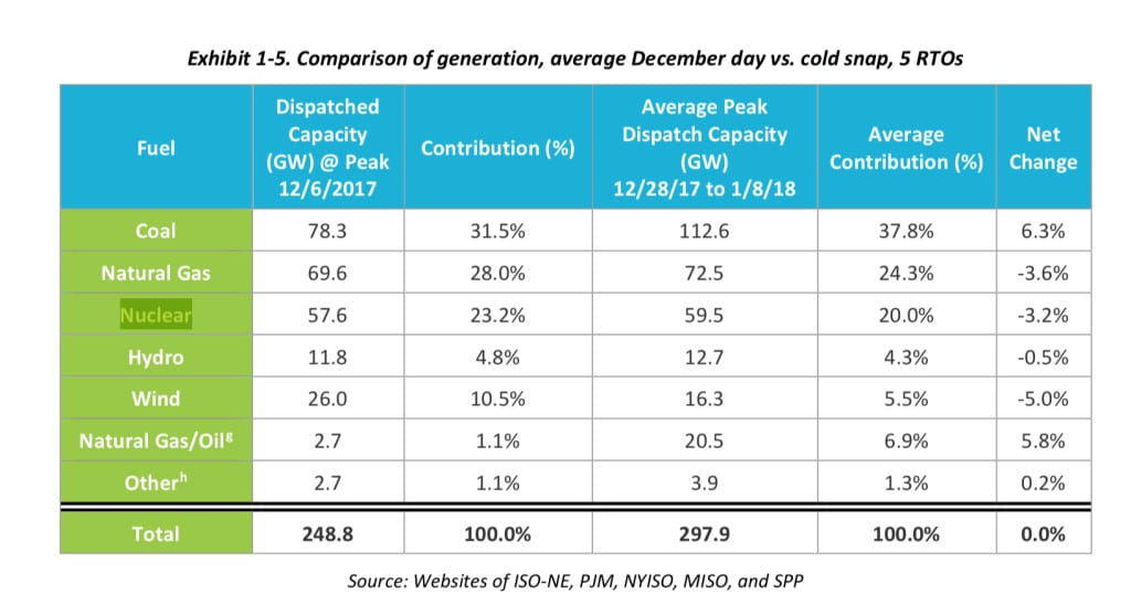 Source: Reliability, Resilience and the Oncoming Wave of Retiring Baseload Units, Volume 1: The Critical Role of Thermal Units During Extreme Weather Events, NETL, March 13, 2018