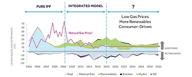 NRG_GeneralTransitionLowGasPrices_March2018