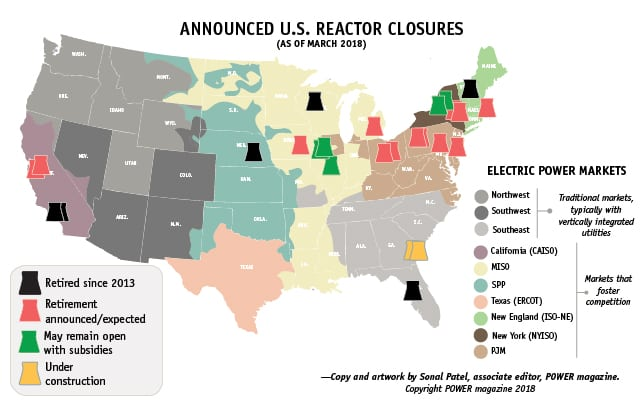 Since 2013, low natural gas prices, market dynamics, technical issues, and policies that favor renewables have precipitated the closure or announced retirement of several nuclear reactors. Source: POWER