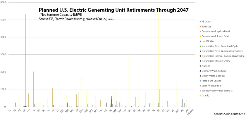 Plant retirements through 2047 vary by state. In Texas, a significant amount of coal capacity is slated for retirement. California will retire its Diablo Canyon nuclear plant along with a number of older steam gas plants. Source: EIA