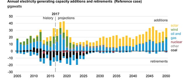 The U.S. power mix has changed dramatically over the past decade, reflected in shifting capacity additions and retirements. Source: EIA, Annual Energy Outlook 2018