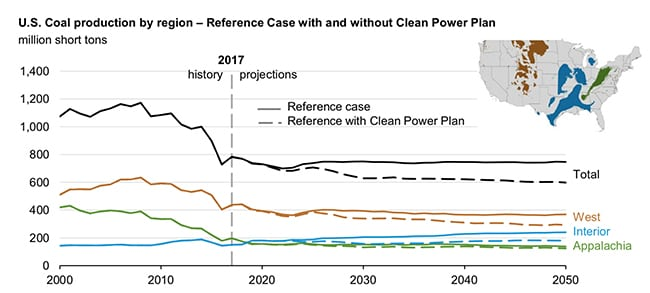 The Energy Information Administration in February projected that coal production will decrease through 2022 owing to retirements of coal-fired electric capacity. Demand from the power sector is expected to remain flat through 2050. Source: EIA, Annual Energy Outlook 2018