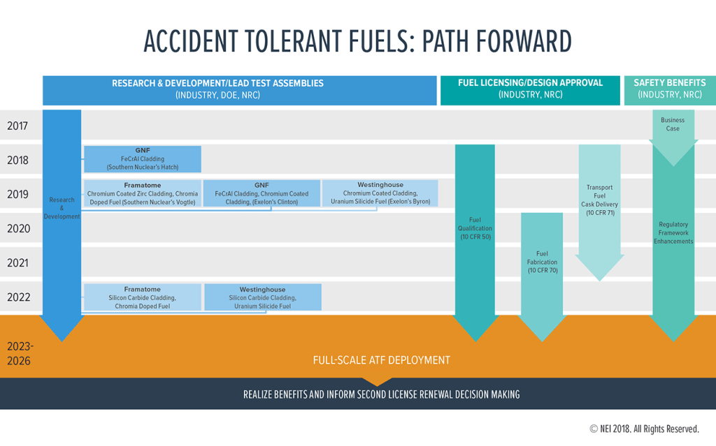 The path forward. The Nuclear Energy Industry is backing initial accident tolerant fuel (ATF) deployment in the early to mid-2020s, a timeframe that it says will require meaningful steps toward regulatory changes at the Nuclear Regulatory Commission. Development efforts include installation of four lead test assemblies manufactured by Global Nuclear Fuels (a GE company), AREVA, and Westinghouse, over the next two years at various nuclear plants owned by Southern Co. and Exelon. Courtesy: NEI
