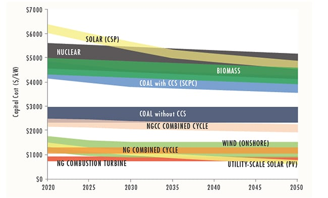 "EPRI's April 2018–released ""U.S. National Electrification Assessment,"" provides an overview of capital cost assumptions over time, which suggests that solar costs will drop substantially in the future. Capital costs for natural gas combined cycle, even if outfitted with carbon capture, will also decline over time. The bands for each technology represent variation across 15 U.S. regions. Courtesy: EPRI, Figure 2-6"