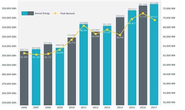 Demand growth in ERCOT. Annual energy and peak demand in ERCOT has soared over the last decade. Courtesy: ERCOT