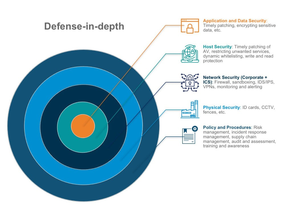 2.Defense-in-depth framework. Application and data security are at the center of all security efforts. Courtesy: Kudelski Security