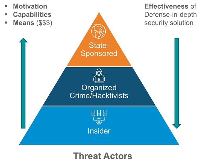 3.ICS threat spectrum. State-sponsored actors have the motivation, capabilities, and means to be especially disruptive, but defense-in-depth security solutions are particularly effective against those threats. Courtesy: Kudelski Security