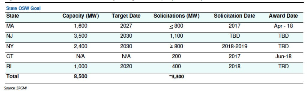 """States like Massachusetts, New York, and New Jersey have established a legislative or policy target for offshore wind supporting the development of 7.5 GW of generation capacity by 2030. These states have also launched or are about to launch solicitations for 3.3 GW of offshore wind capacity. Courtesy: Moody's Investor Service, """"Offshore Wind Is Ready for Prime Time,"""" March 2018, Exhibit 4."""