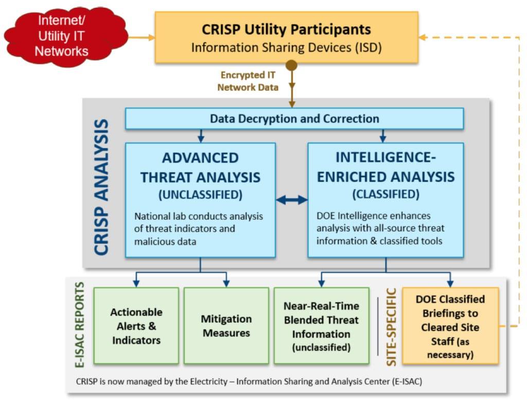 "How CRISP analysis works.  The DOE reports that 26 utilities currently participate in the  cybersecurity risk information sharing program (CRISP). The agency wants to expand energy sector participation. CRISP participating companies essentially install an information-sharing device (ISD) on their network border, just outside the corporate firewall. ""The ISD collects data and sends the data in encrypted form to the CRISP Analysis Center. The Center analyzes the data it receives and, using government-furnished information, sends alerts and mitigation measures back to the participating companies about potential malicious activity. These alerts can be pulled directly into the companies' intrusion detection or intrusion prevention systems,"" says the DOE. Source: ""DOE Multiyear Plan for Energy Sector Cybersecurity,"" March 2018"