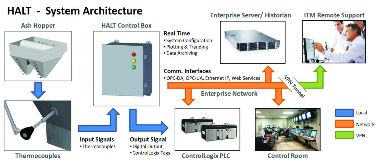 Figure 4 - Halt System Architecture