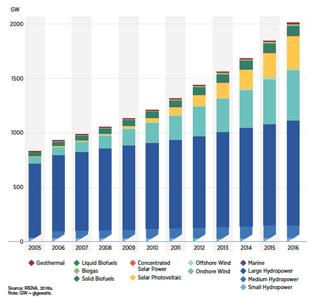 6. Trends in installed renewables by technology (2005 to 2016). Courtesy: IRENA