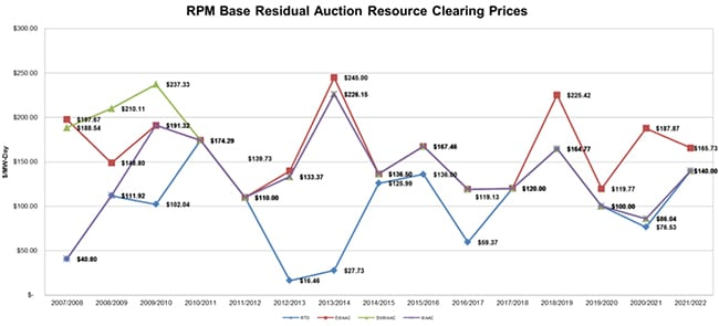 Historical PJM Base Residual Auction Resource Clearing Prices. Courtesy: PJM