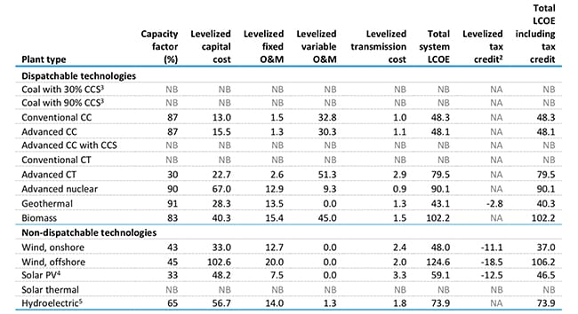 Estimated levelized cost of electricity (capacity-weighted average) for new generation resouces entering service in 2022 (2017 $/MWh). Source: EIA, March 2018