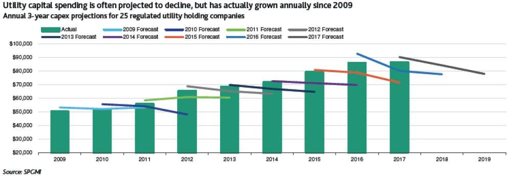 Moody's_June2018_UtilitySpending