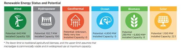 PuertoRico_RenewableStatusPotential