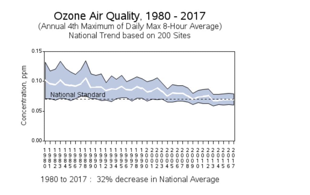 """According to an """"Air Trend"""" data set that the Environmental Protection Agency released this week, average ozone levels have been declining steadily since 1980. Source: EPA"""