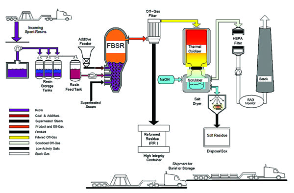 Fig 3_FBSR process flowchart
