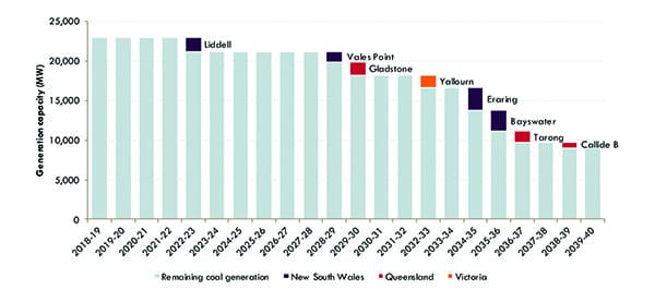 Fig 6_Australia NEM Coal Retirements_web