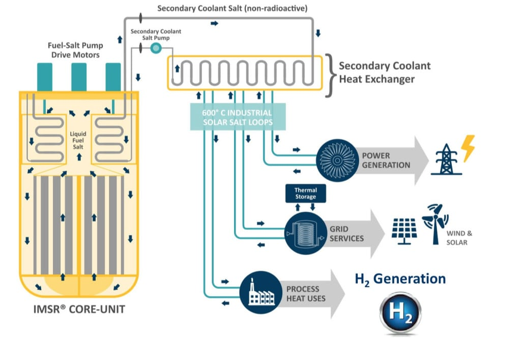 Integration of Hydrogen Generation with an Integral Molten Salt Reactor IMSR. Courtesy: Terrestial