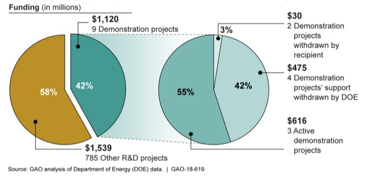 Distribution of Department of Energy (DOE) Funding for Advanced Fossil Energy Research and Development (R&D) Projects that Started from Fiscal Years 2010 through 2017 Source: GAO