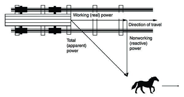 Fig 1_Power factor analogy