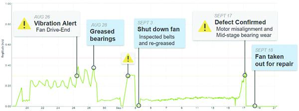 Fig 2_Generator Fan Trend