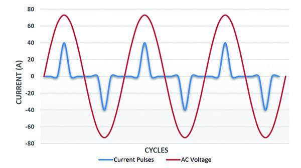 Fig 4_Non-linear loads