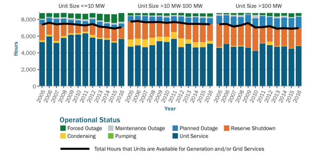 Average hydropower operational status (hourly breakdown by unit size classes of units reporting to NERC GADS). Source: NERC GADS/DOE