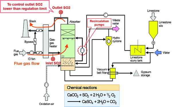 Fig 1_Flue Gas Desulfurization flow diagram