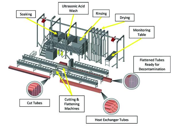 Figure 1 - Decon process article - Ignalina NPP