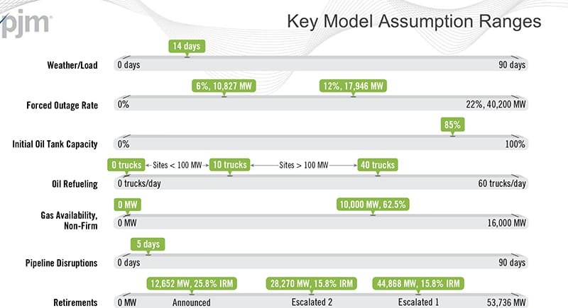 KeyModelAssumptions_PJMFuelSecurityStudy