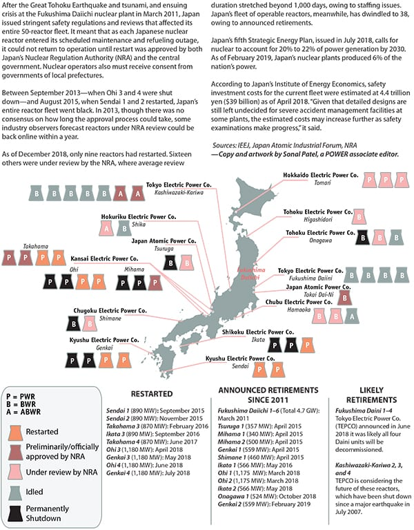 Japan Nuclear Comeback