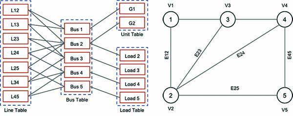 Tiger-Graph-RDBMS-GDBMS