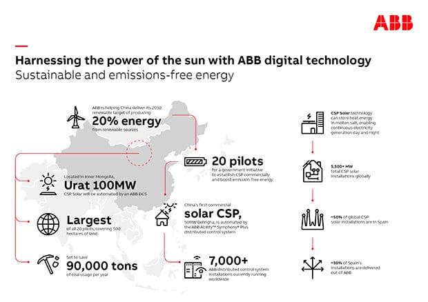ABB-Solar-infographic