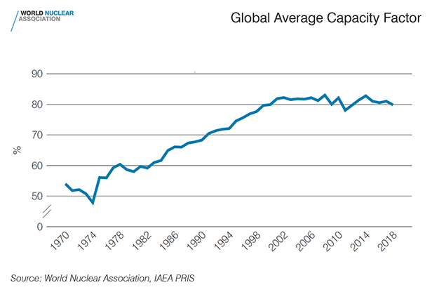 Global-average-nuclear-power-plant-capacity-factor