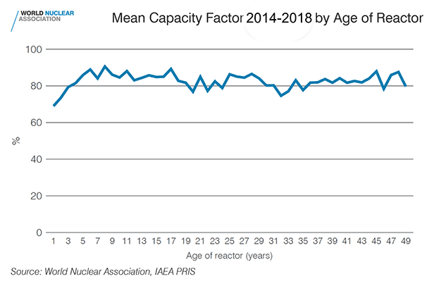 Mean-nuclear-power-plant-capacity-factor-2014-2018-by-age-of-reactor