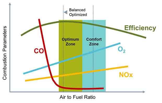 efficiency-air-to-fuel-ratio-co-nox-o2
