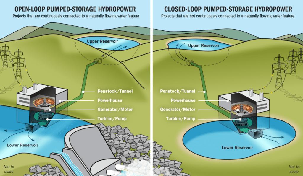 pumped storage hydro