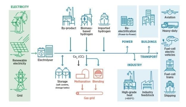 Power-to-gas-Schematic-IRENA