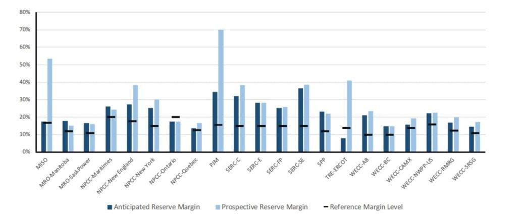 NERC reserve margins